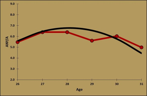 QB Age Curve (Traditional)