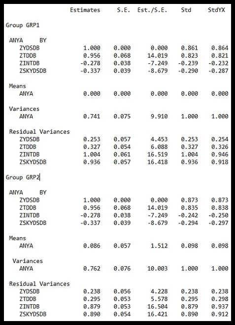 ANYA CFA Results