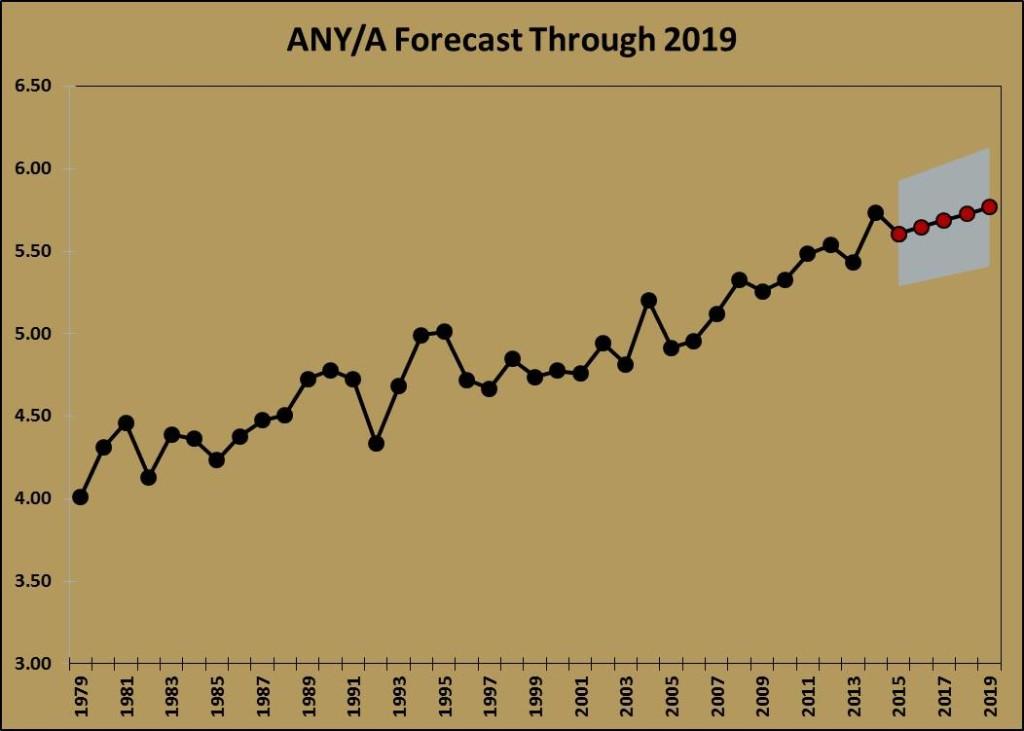 ANYA Forecast (2015-2019)