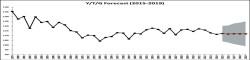 YPGRu Forecast (2015-2019) 1050x250