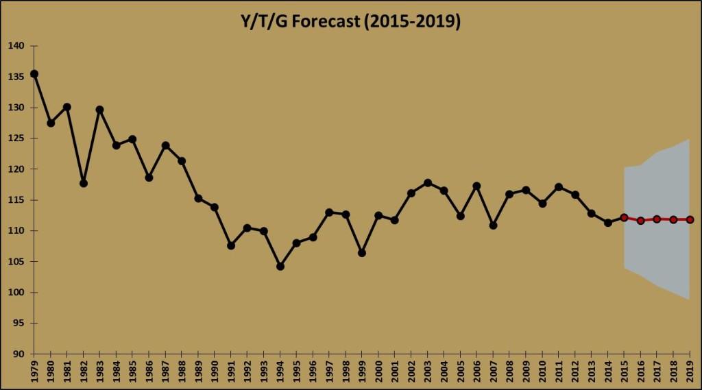 YPGRu Forecast (2015-2019)
