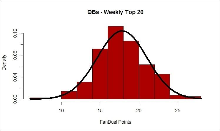 FD QB L2 Wk Top 20 Normal (2007-2015)