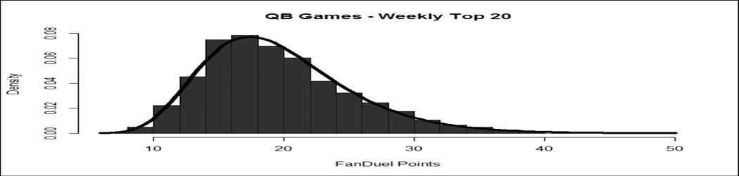 FanDuel Scoring Isn't Normal: Quarterbacks
