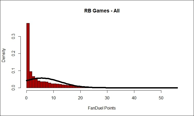 FD RB All Normal (2007-2015)