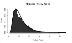 FD RB Wk Top 50 Lognormal (2007-2015) -- Featured