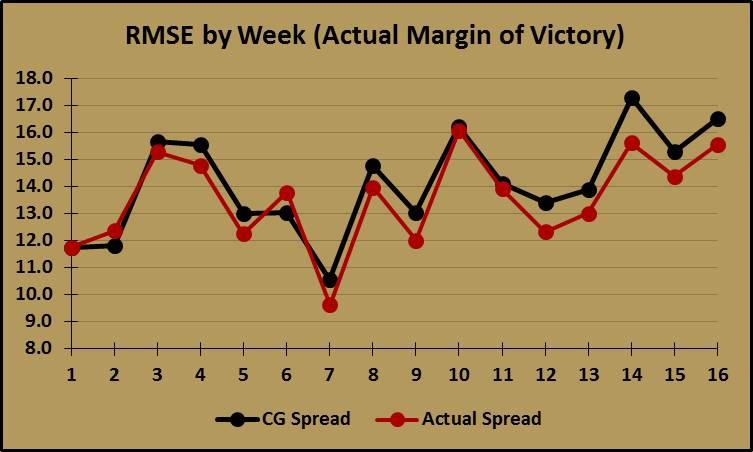 CG & Actual Spread vs. Actual MoV by Week